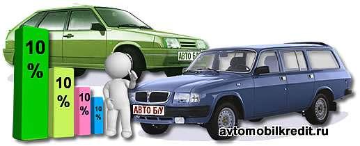 Как падает цена машины за каждый год