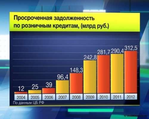Mts ru npd максимальный кредит